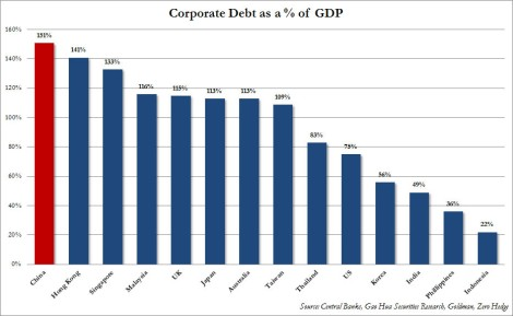 China's Corporate debt bubble: largest in the world